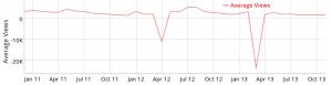 YouTube Netzwerk. Durchschnittliche Views pro Tag DiamondOfTears