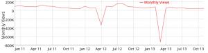 YouTube Netzwerk. Durschnittliche Views im Monat DiamondOfTears
